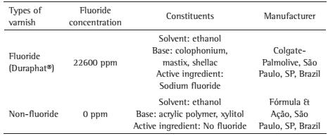 fluoride varnish